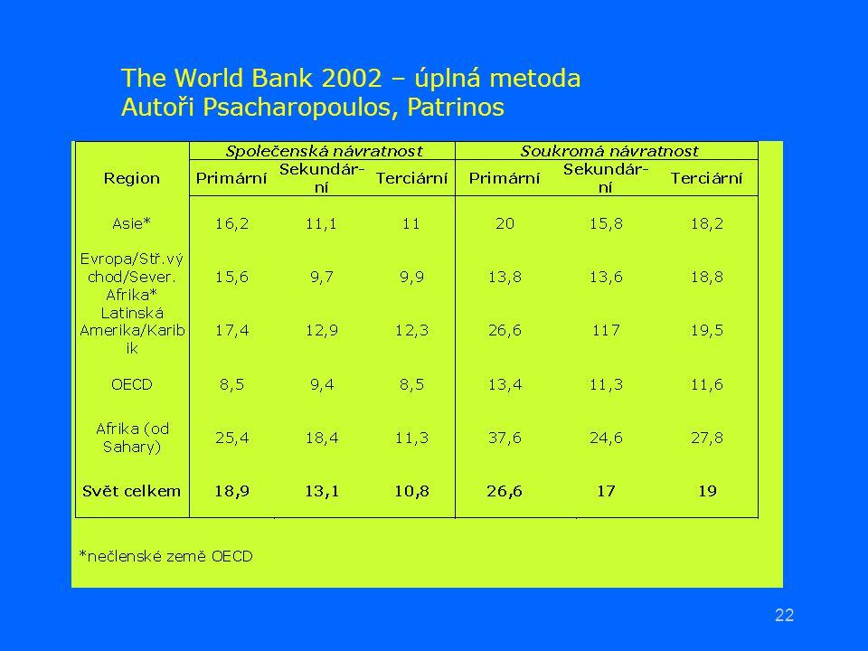 The World Bank 2002 – úplná metoda
