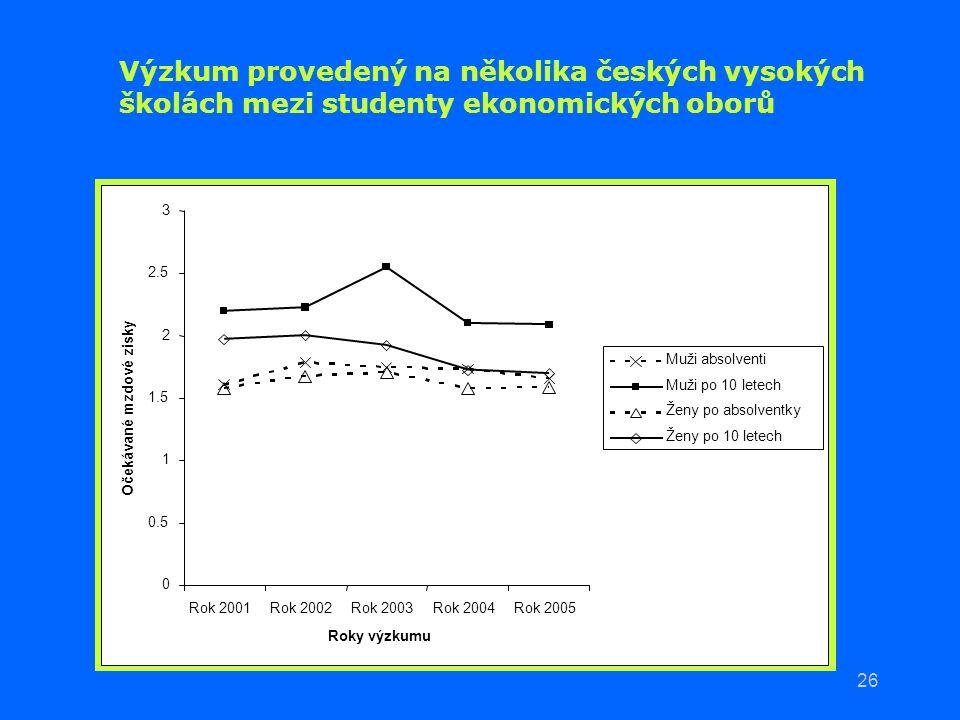 Výzkum provedený na několika českých vysokých školách mezi studenty ekonomických oborů