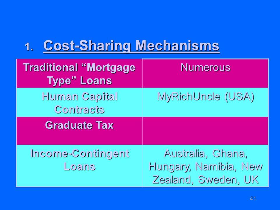 Cost-Sharing Mechanisms