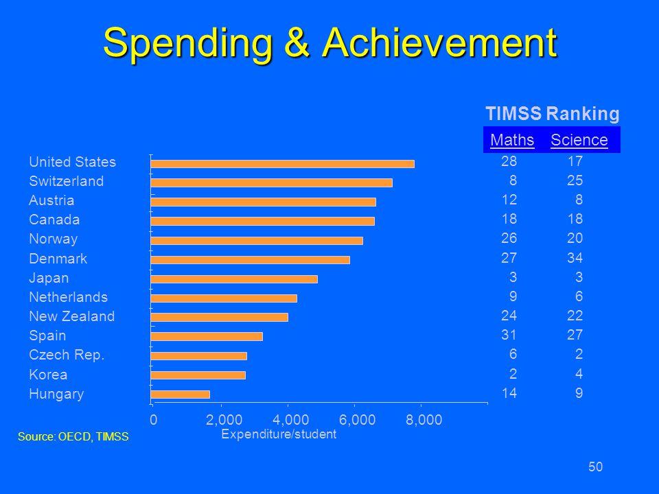 Spending & Achievement