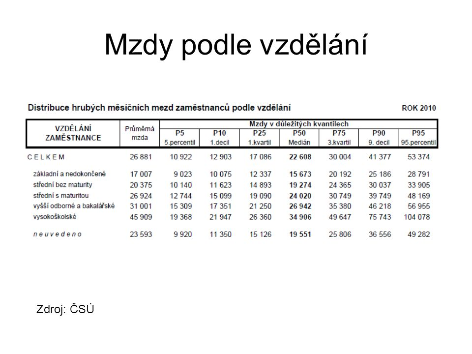 Mzdy podle vzdělání Zdroj: ČSÚ