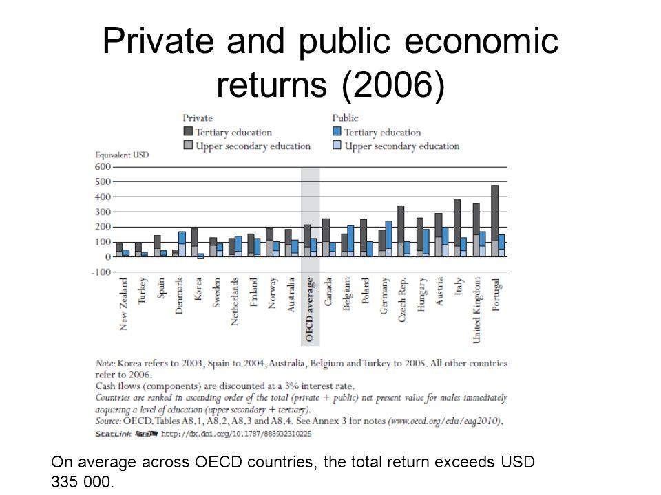 Private and public economic returns (2006)
