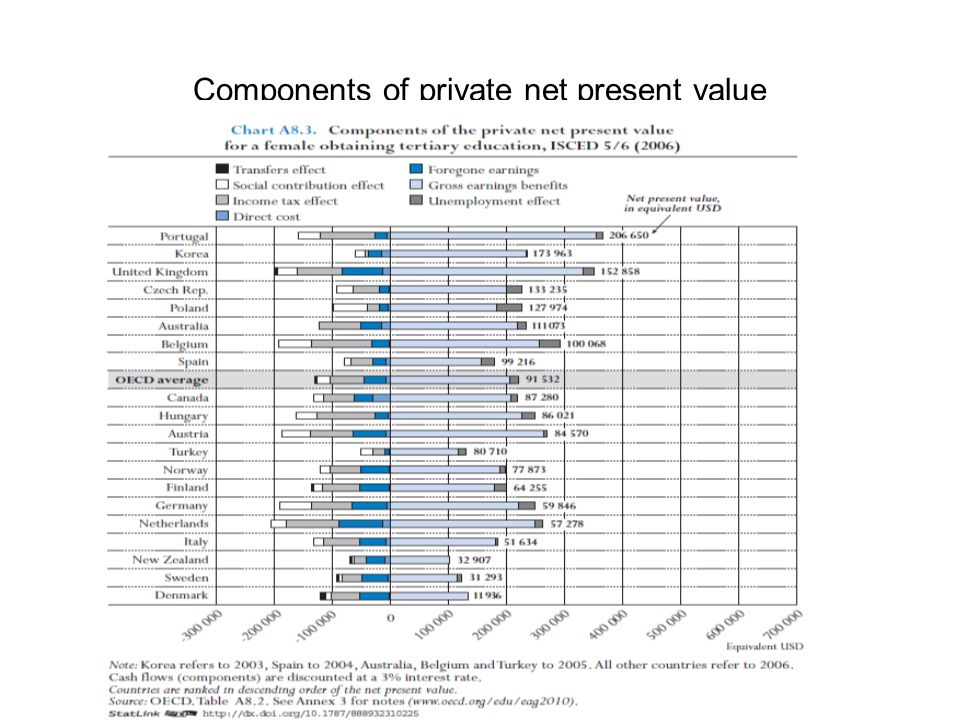 Components of private net present value