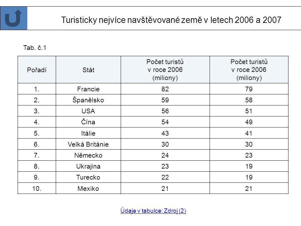Turisticky nejvíce navštěvované země v letech 2006 a 2007
