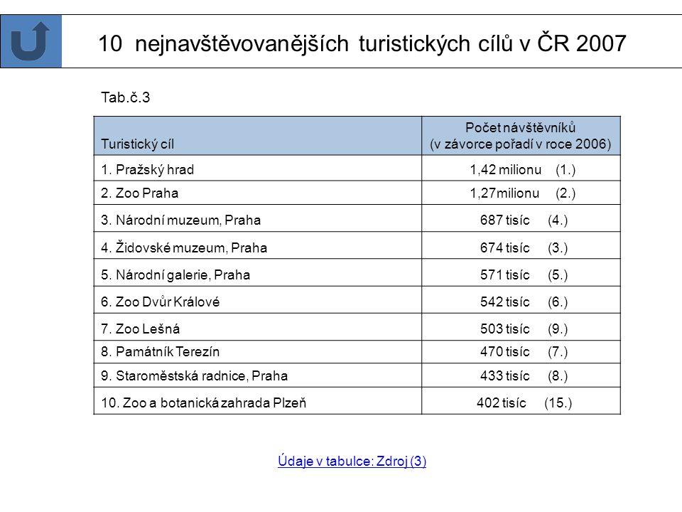 10 nejnavštěvovanějších turistických cílů v ČR 2007