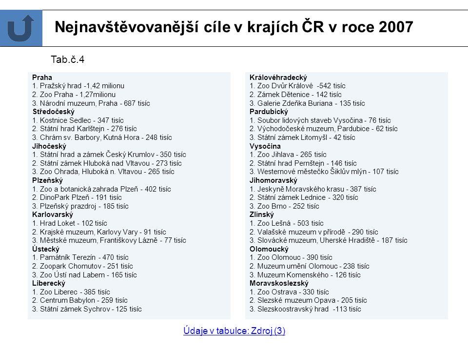 Nejnavštěvovanější cíle v krajích ČR v roce 2007