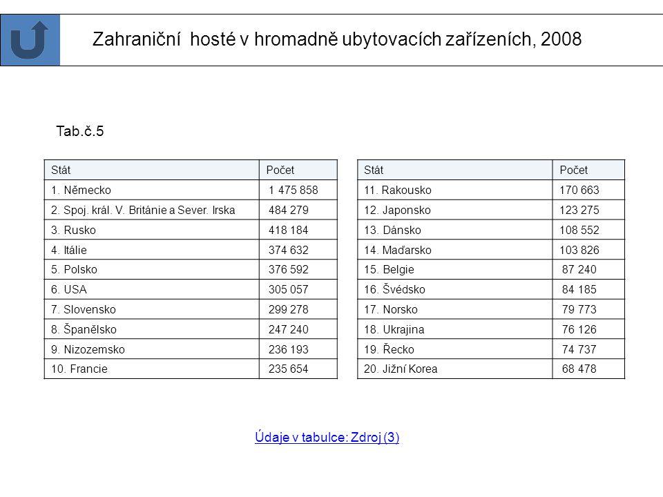 Zahraniční hosté v hromadně ubytovacích zařízeních, 2008