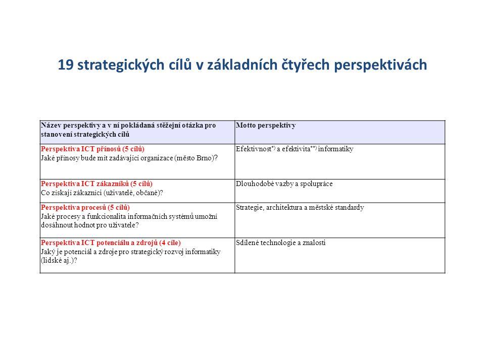 19 strategických cílů v základních čtyřech perspektivách