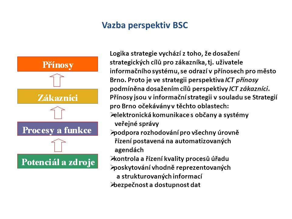 Vazba perspektiv BSC