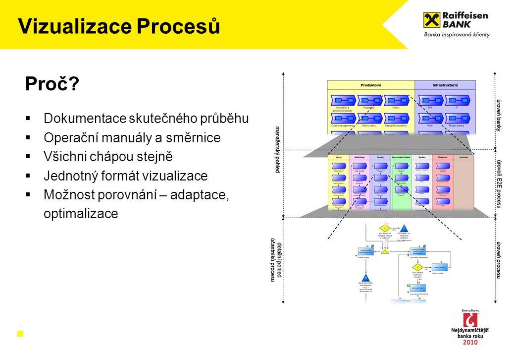 Vizualizace Procesů Proč Dokumentace skutečného průběhu
