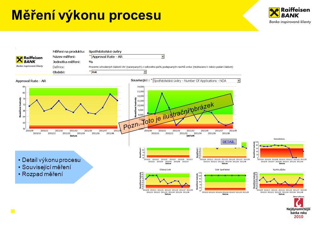 Měření výkonu procesu Pozn. Toto je ilustrační obrázek