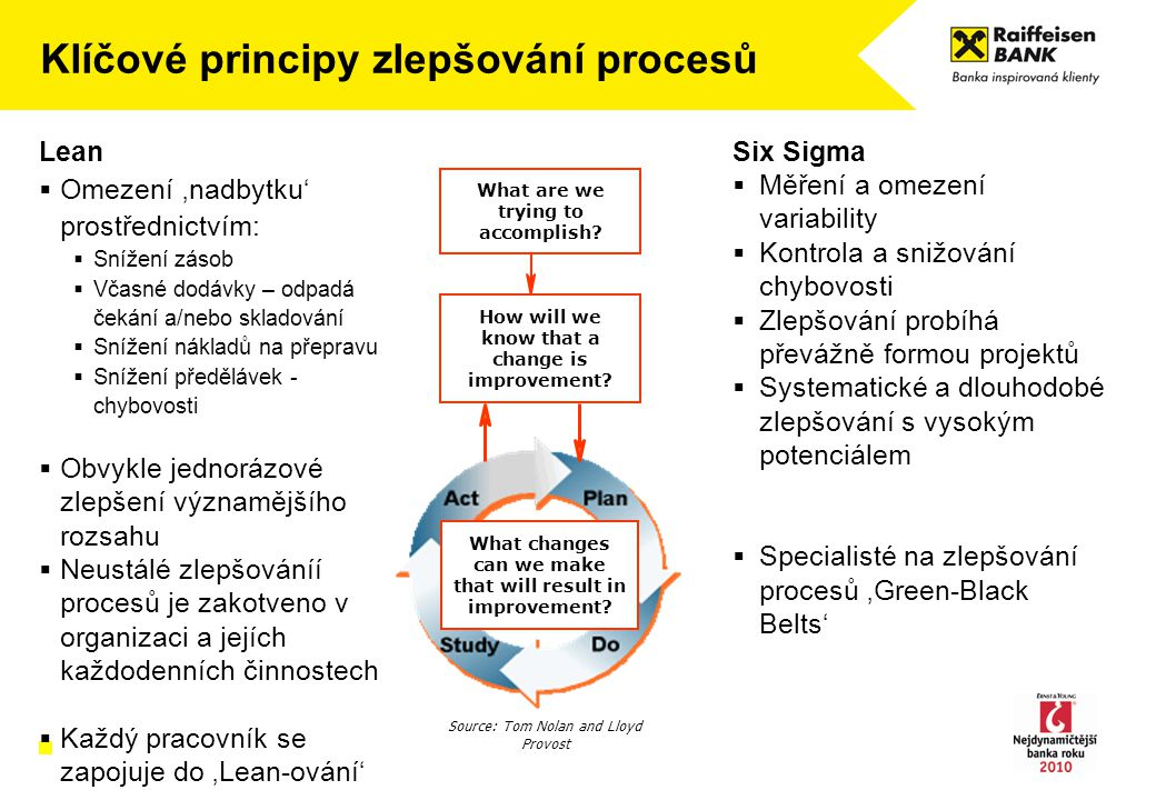 Klíčové principy zlepšování procesů