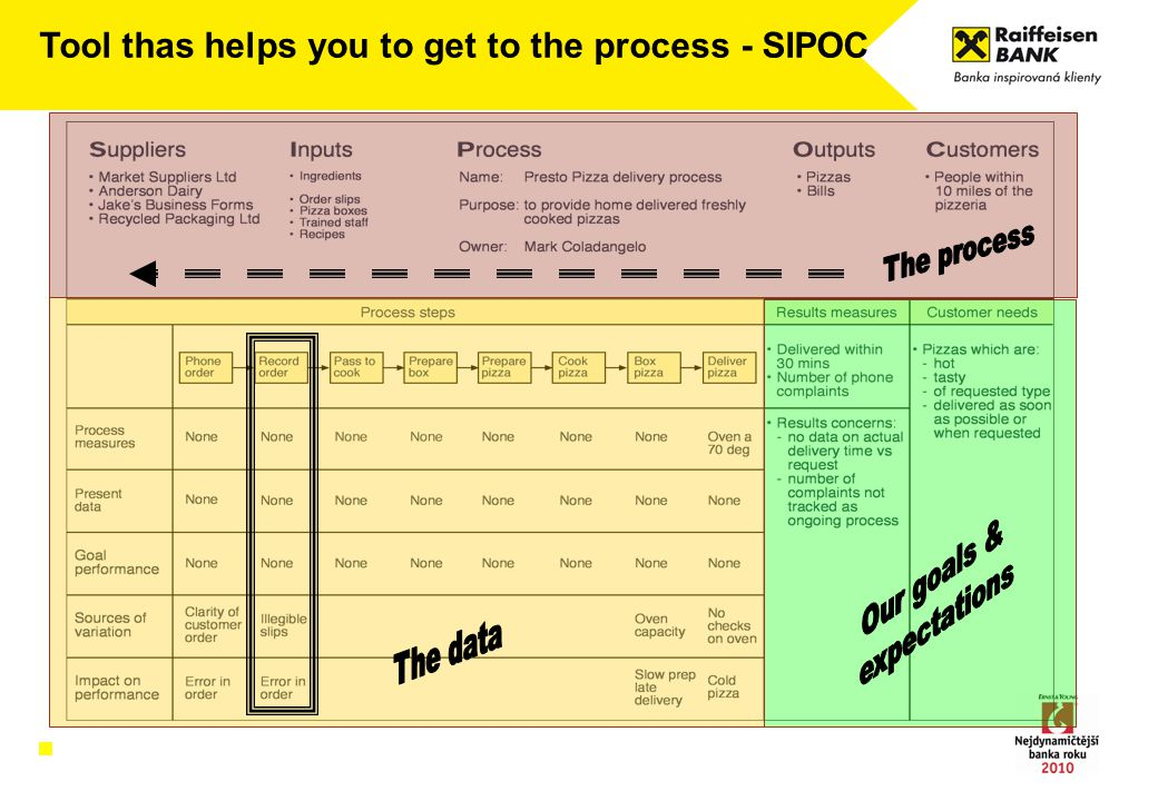 Tool thas helps you to get to the process - SIPOC