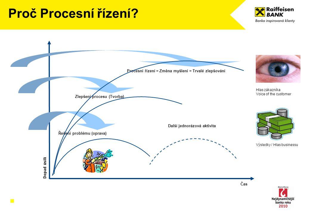 Proč Procesní řízení Procesní řízení = Změna myšlení = Trvalé zlepšování. Zlepšení procesu (Tvorba)