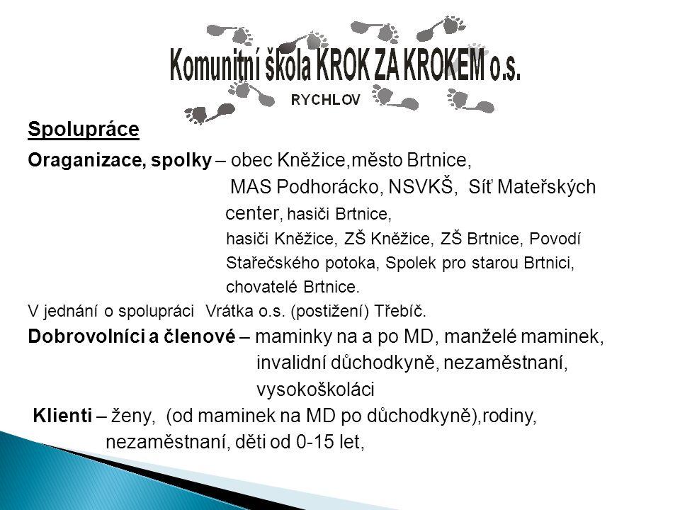 Spolupráce Oraganizace, spolky – obec Kněžice,město Brtnice,