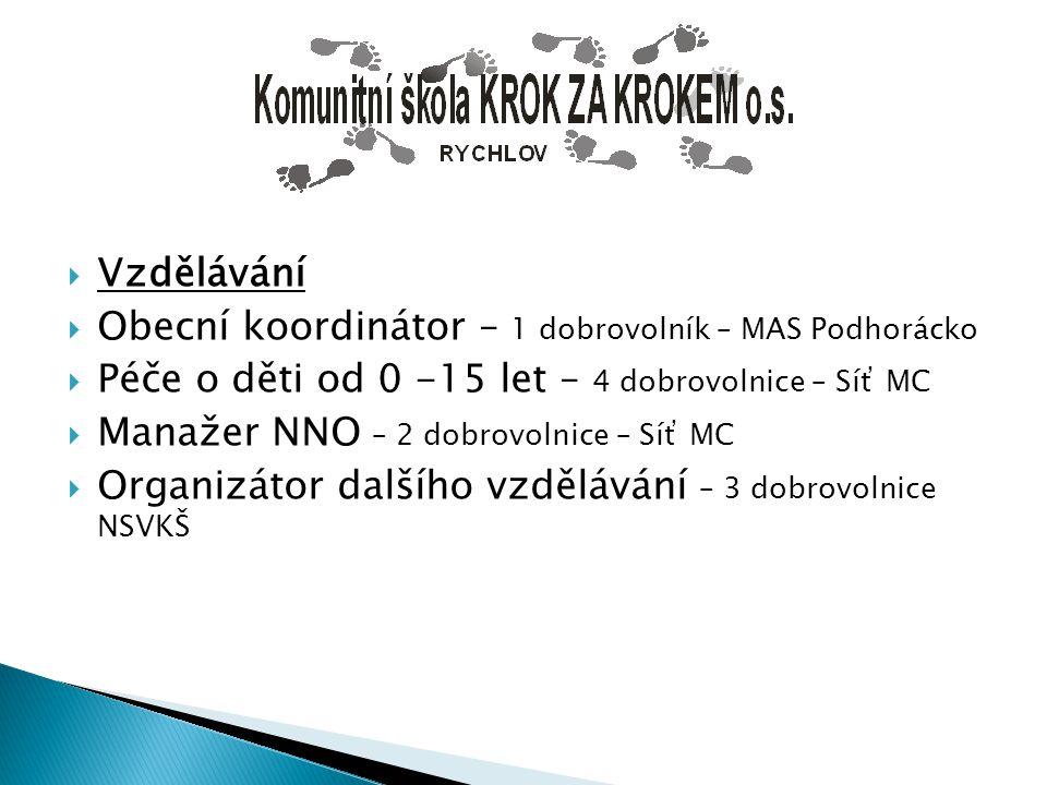 Vzdělávání Obecní koordinátor – 1 dobrovolník – MAS Podhorácko. Péče o děti od 0 -15 let – 4 dobrovolnice – Síť MC.