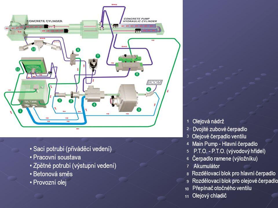Sací potrubí (přiváděcí vedení) Pracovní soustava