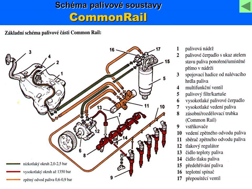 Schéma palivové soustavy CommonRail