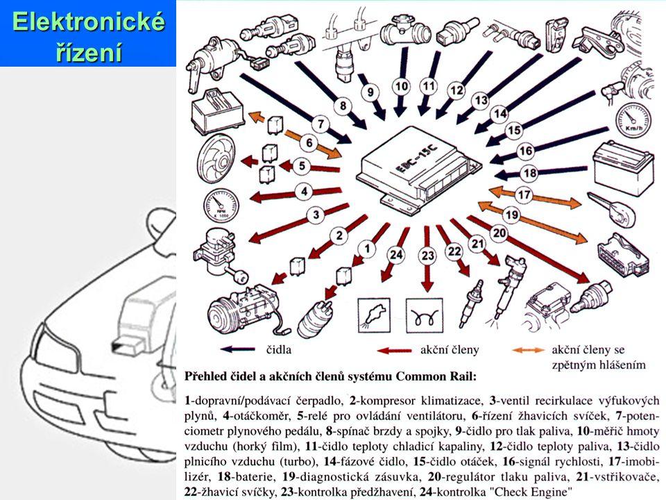 Elektronické řízení