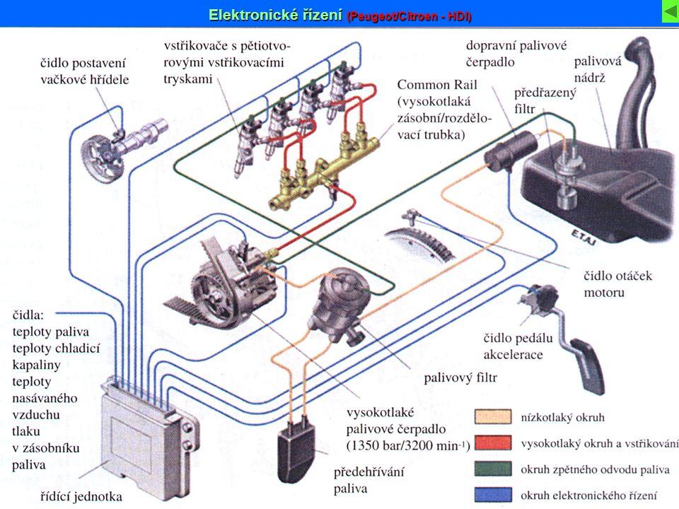 Elektronické řízení (Peugeot/Citroen - HDI)