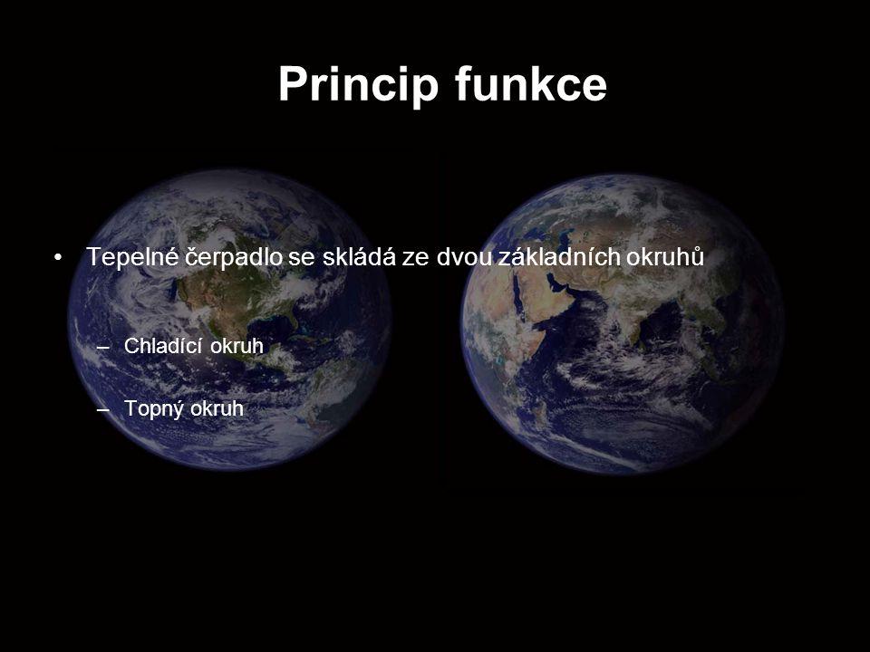 Princip funkce Tepelné čerpadlo se skládá ze dvou základních okruhů
