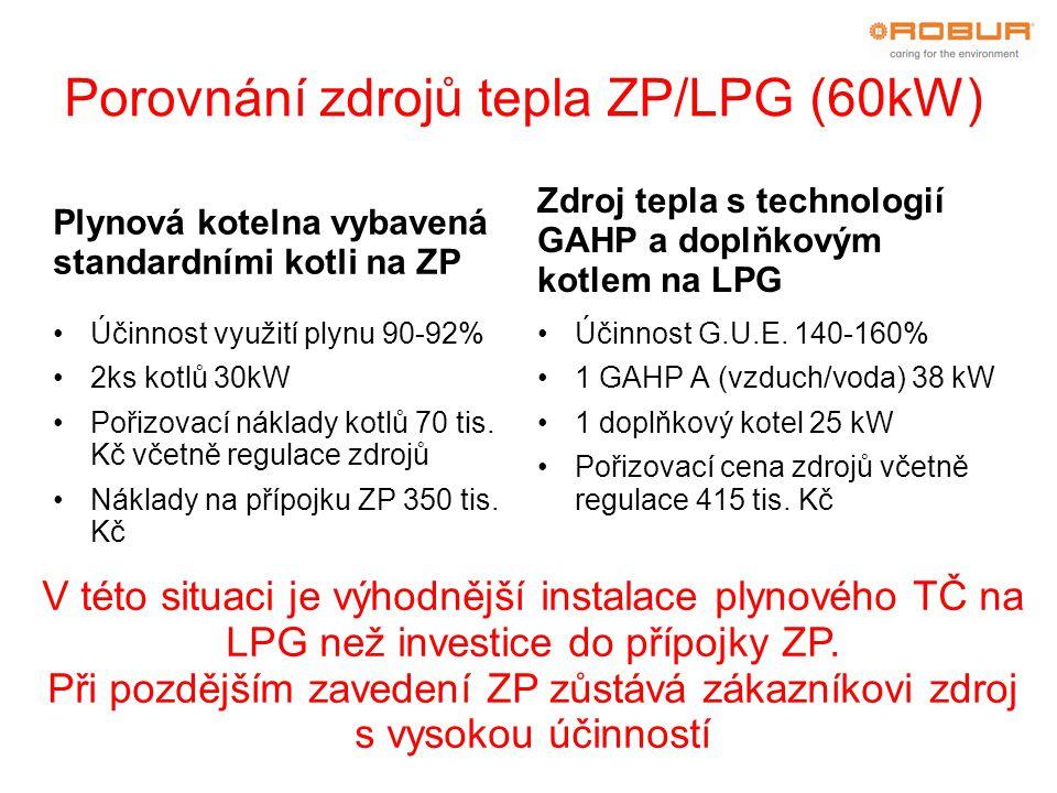 Porovnání zdrojů tepla ZP/LPG (60kW)