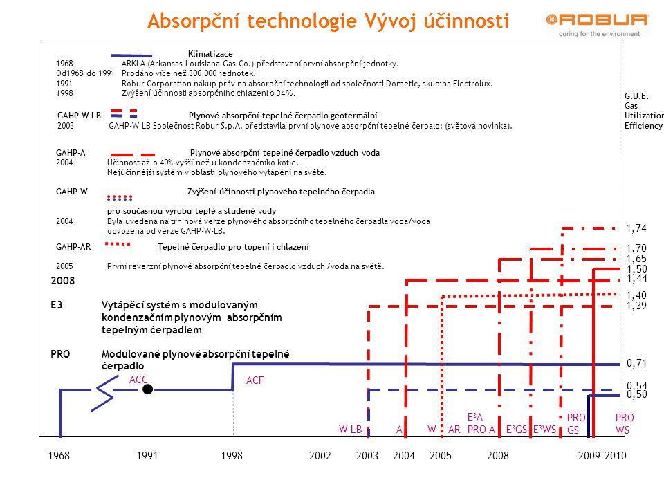 Absorpční technologie Vývoj účinnosti