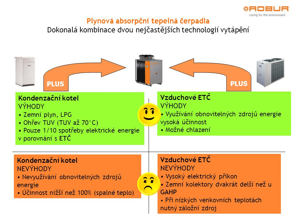 Plynová absorpční tepelná čerpadla