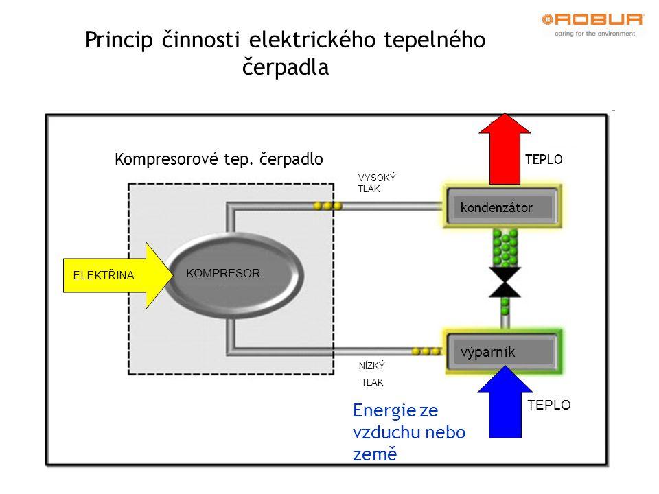 Princip činnosti elektrického tepelného čerpadla