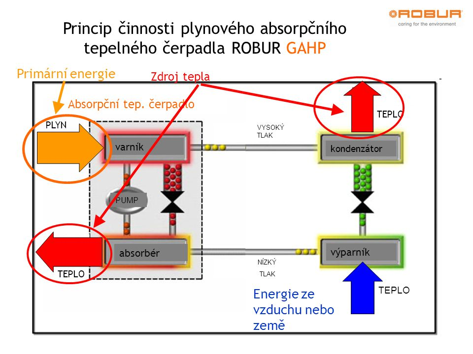 Princip činnosti plynového absorpčního tepelného čerpadla ROBUR GAHP