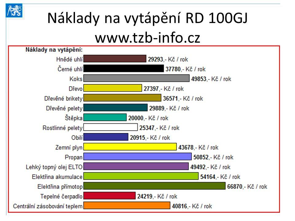 Náklady na vytápění RD 100GJ www.tzb-info.cz