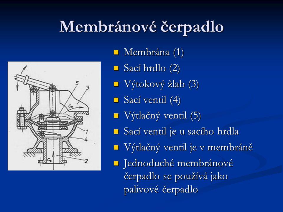 Membránové čerpadlo Membrána (1) Sací hrdlo (2) Výtokový žlab (3)