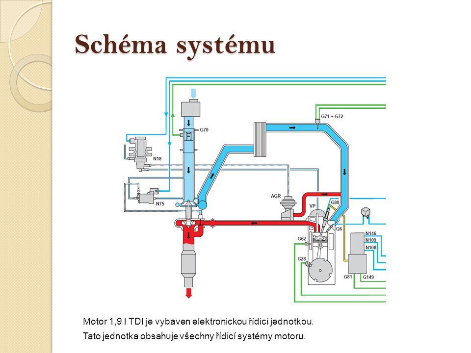 Schéma systému Motor 1,9 l TDI je vybaven elektronickou řídicí jednotkou.
