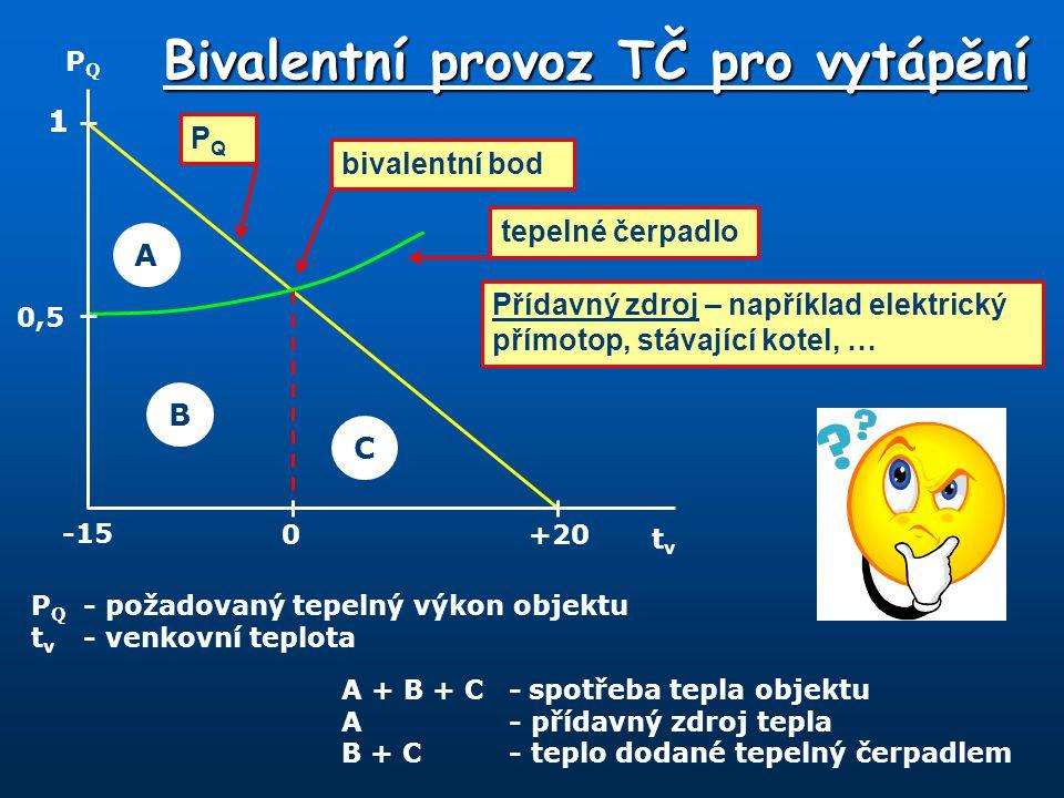 Bivalentní provoz TČ pro vytápění