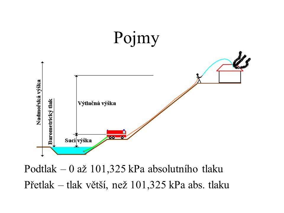 Pojmy Podtlak – 0 až 101,325 kPa absolutního tlaku