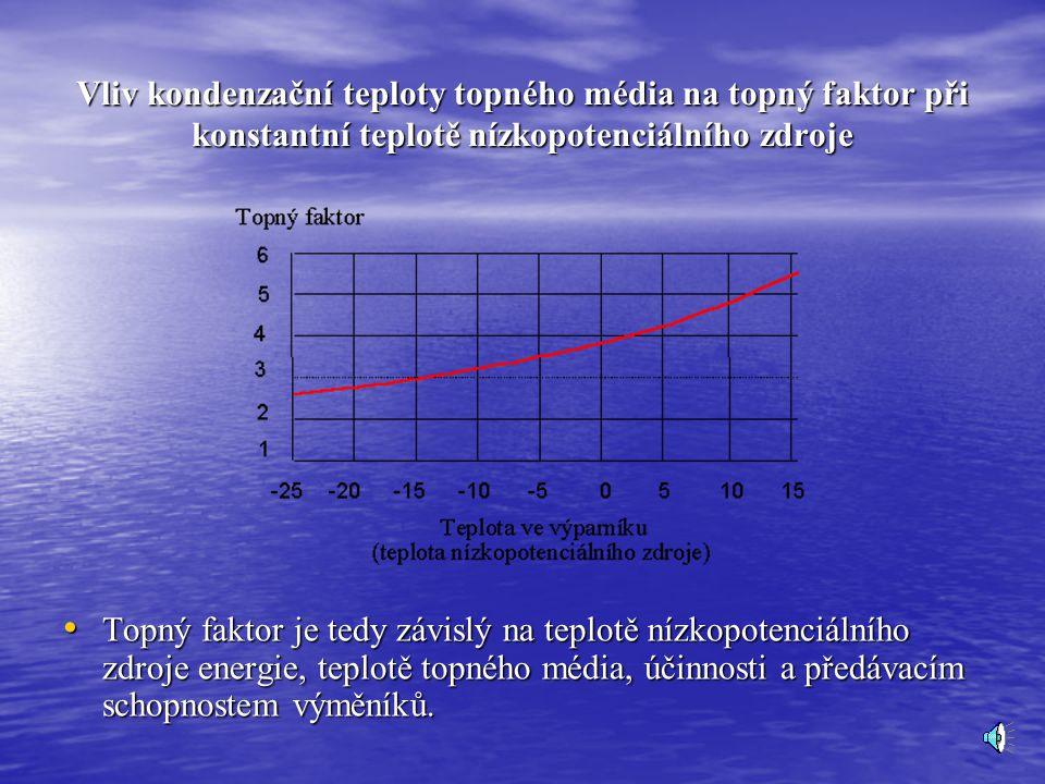 Vliv kondenzační teploty topného média na topný faktor při konstantní teplotě nízkopotenciálního zdroje