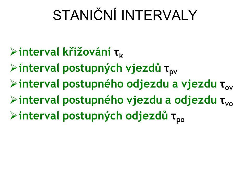STANIČNÍ INTERVALY interval křižování τk
