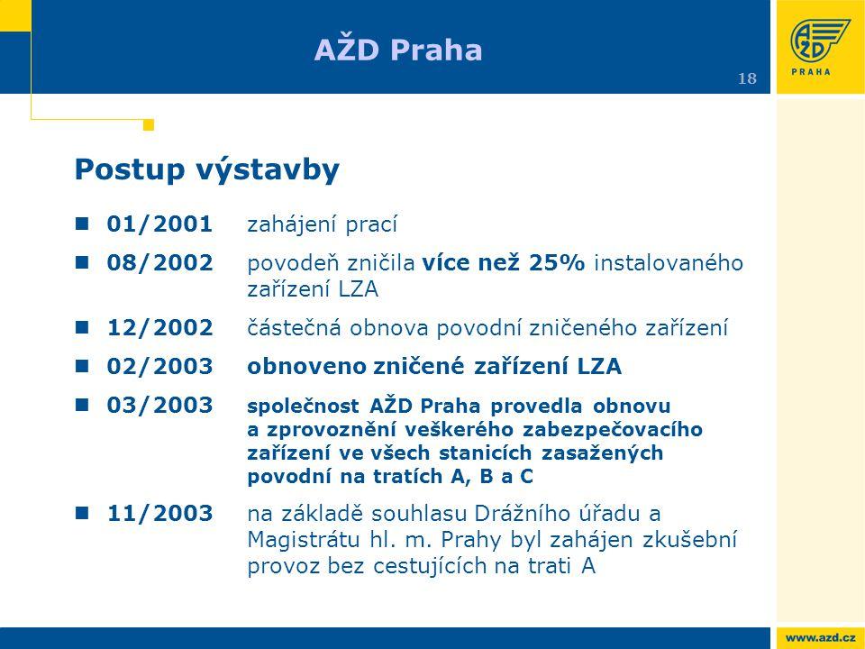 AŽD Praha Postup výstavby 01/2001 zahájení prací