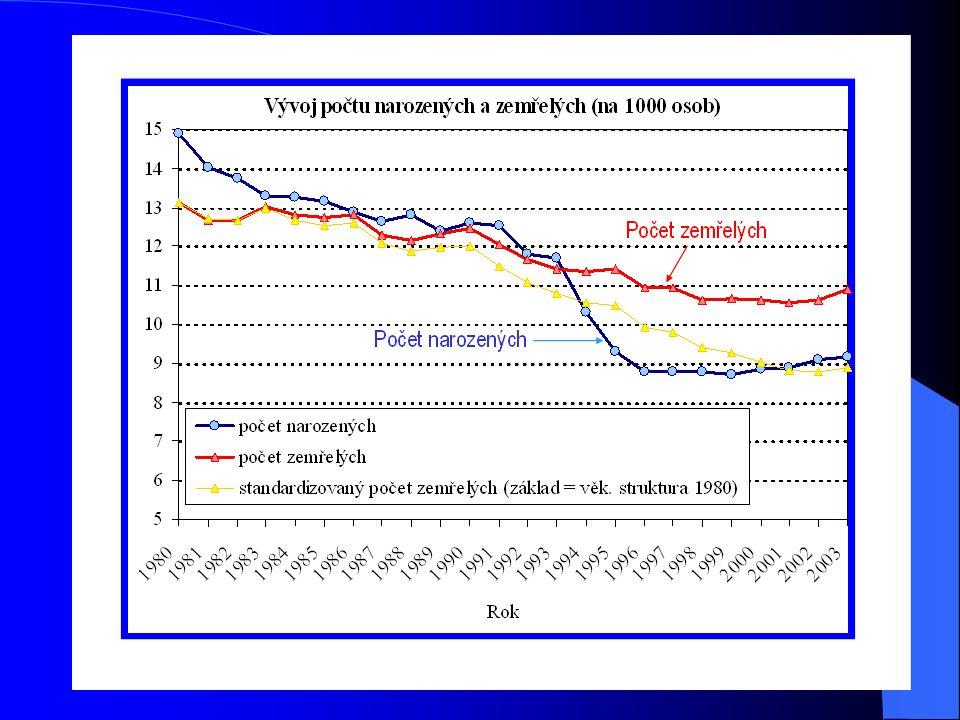 Roční počet zemřelých se po roce 1980 začal mírně snižovat, výrazný pokles nastal v 90.