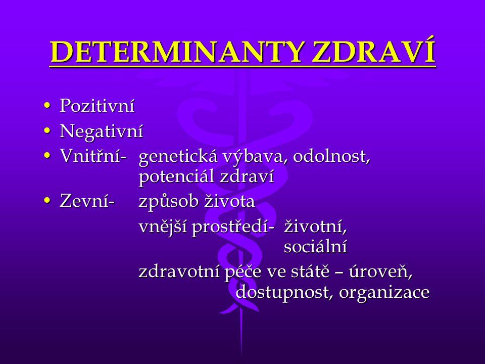 DETERMINANTY ZDRAVÍ Pozitivní Negativní