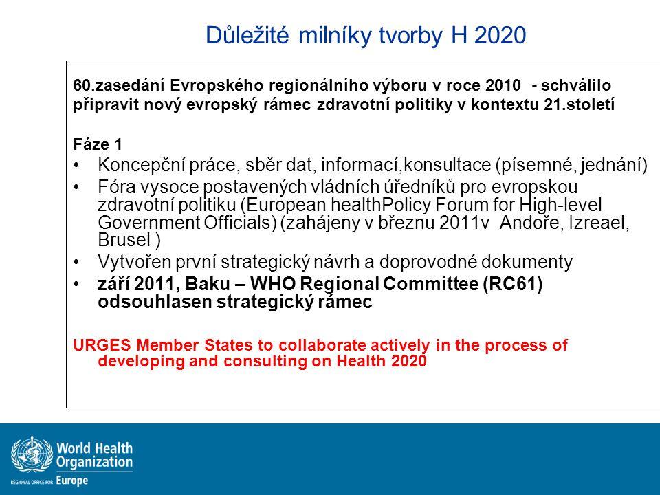 Důležité milníky tvorby H 2020