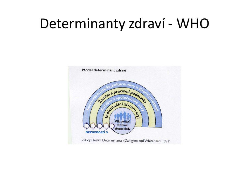 Determinanty zdraví - WHO