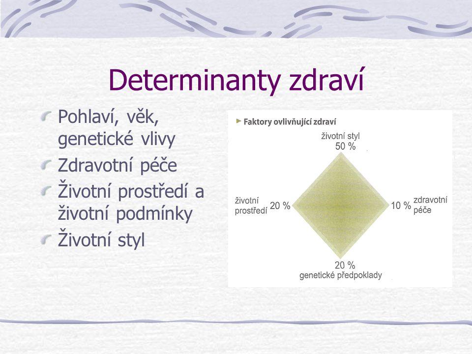 Determinanty zdraví Pohlaví, věk, genetické vlivy Zdravotní péče
