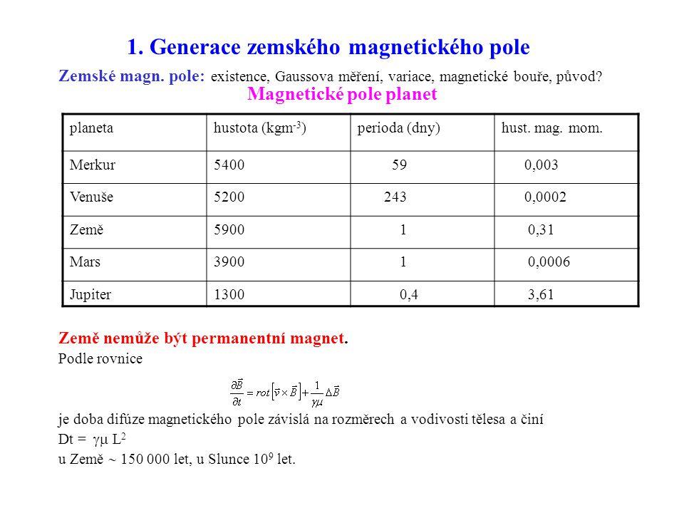 Magnetické pole planet