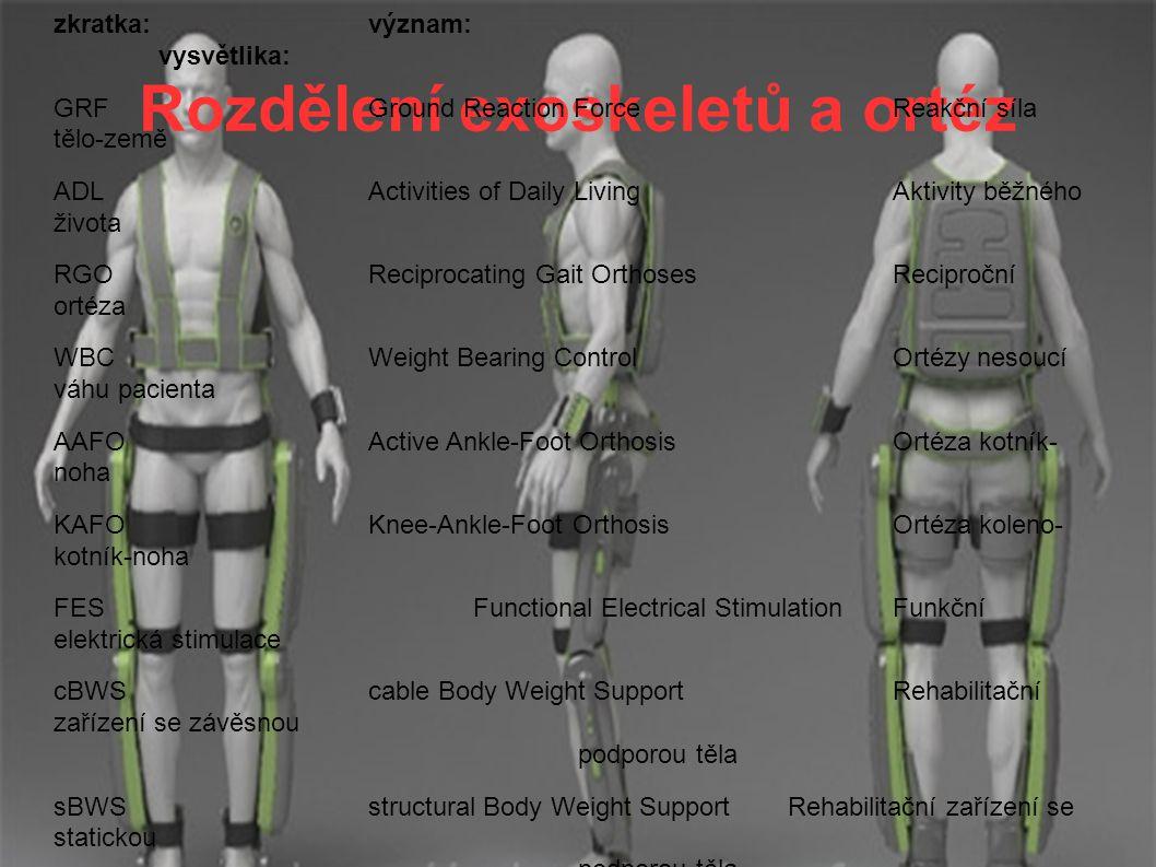 Rozdělení exoskeletů a ortéz