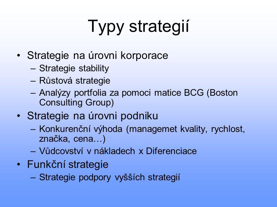 Typy strategií Strategie na úrovni korporace