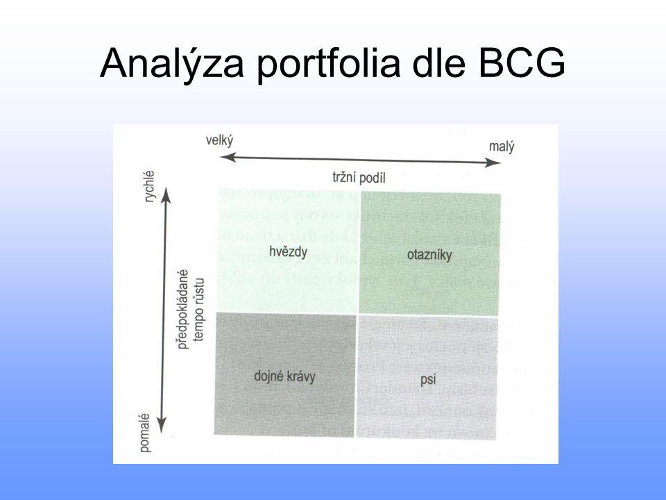 Analýza portfolia dle BCG