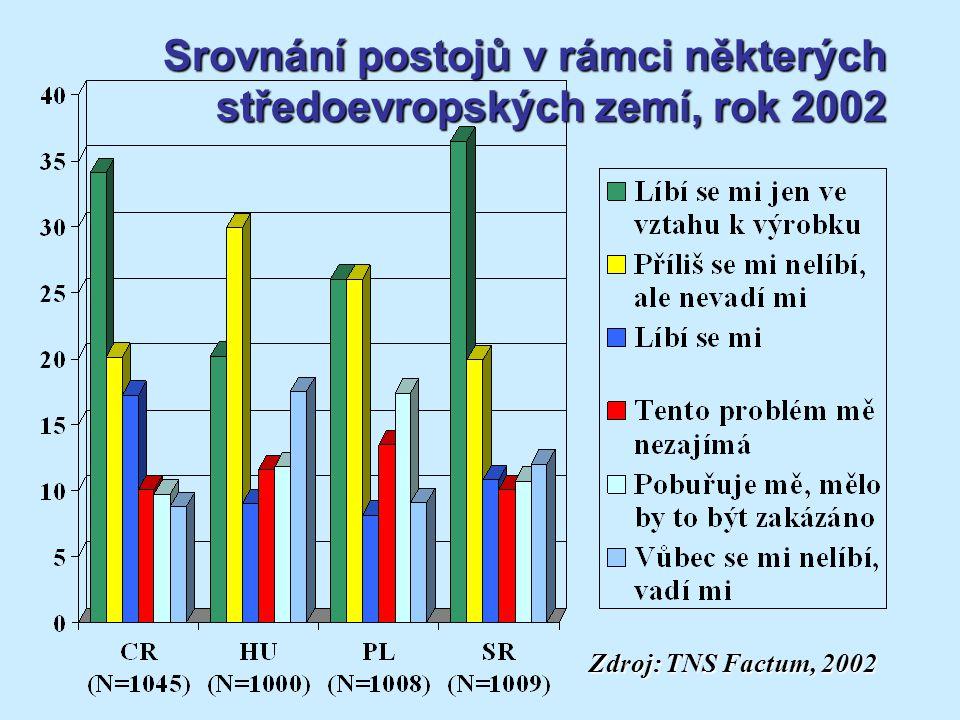 Srovnání postojů v rámci některých středoevropských zemí, rok 2002