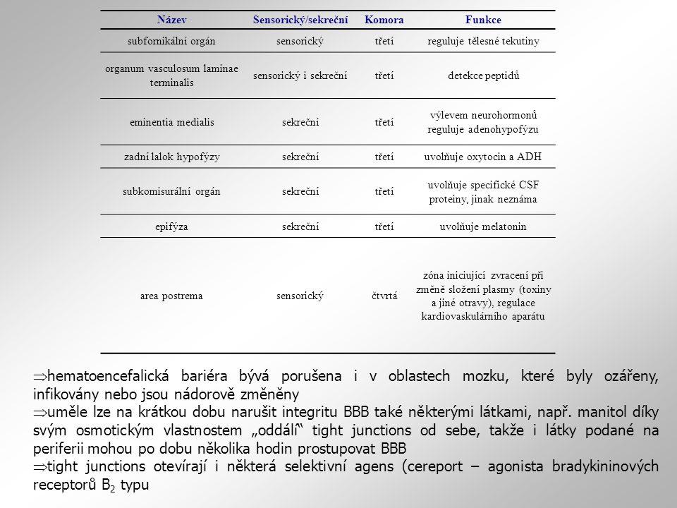 Název Sensorický/sekreční. Komora. Funkce. subfornikální orgán. sensorický. třetí. reguluje tělesné tekutiny.