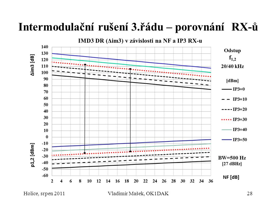 Intermodulační rušení 3.řádu – porovnání RX-ů